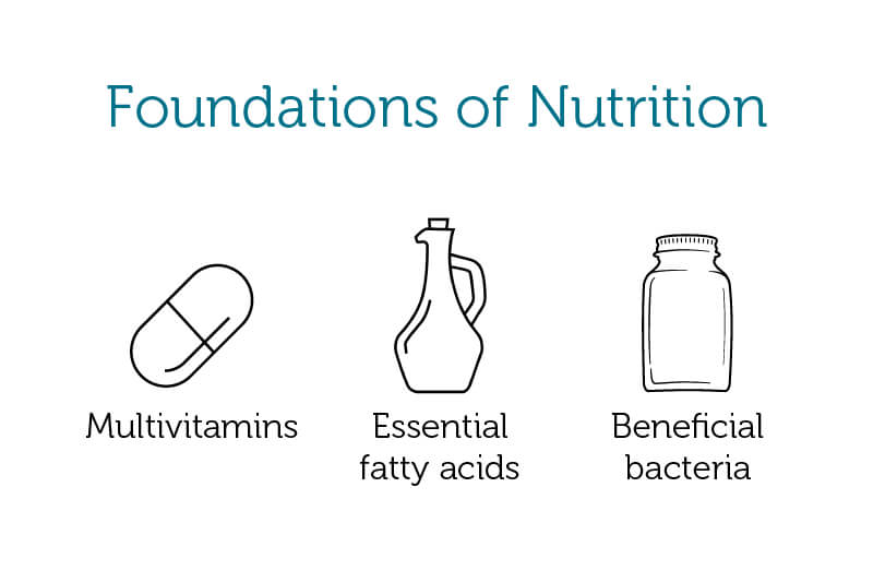 The Foundations of Nutrition